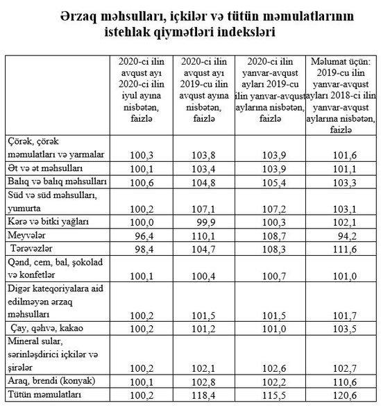 Azərbaycanda hansı məhsullar bahalaşıb? - FOTO